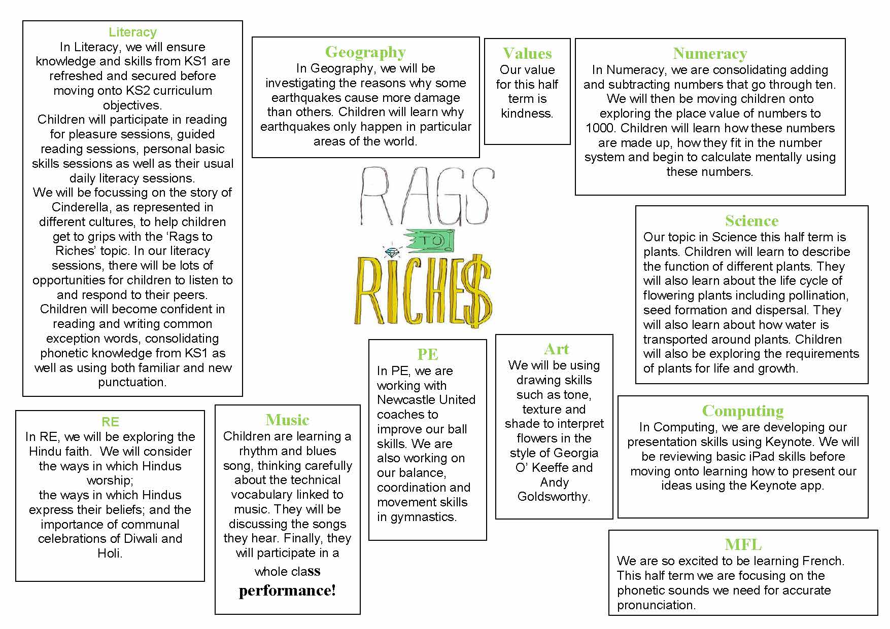 Y3 Topic Map - Rags tp Riches