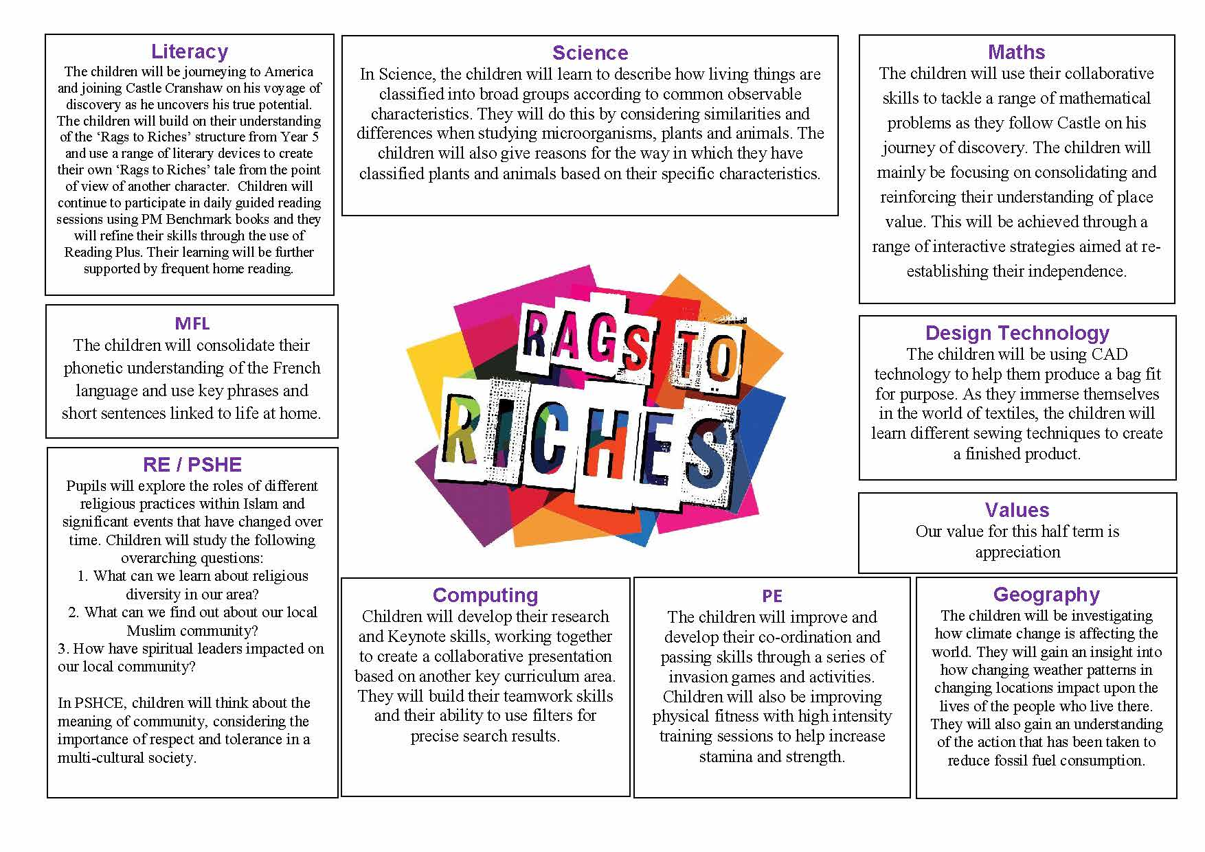 Y6 Autumn 1 Topic Map Rags to Riches